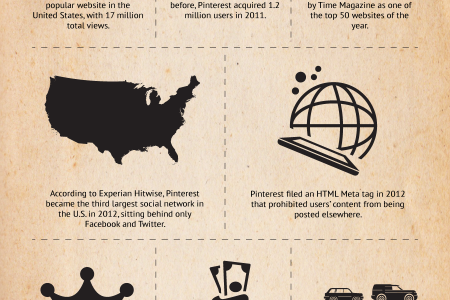 The Past of Pinterest Infographic