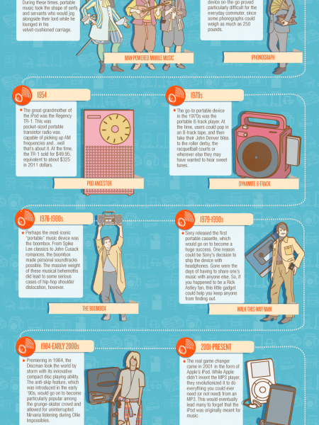 The Past, Present and Future of Portable Music  Infographic