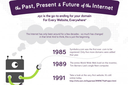 The Past, Present and Future of the Internet Infographic