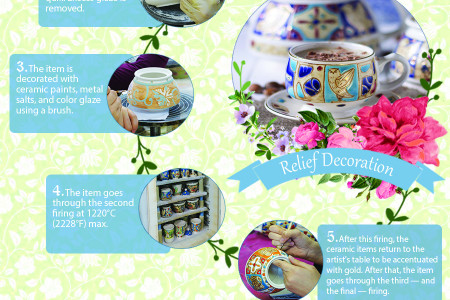 The Path of Ceramics: From Clay to Craft Infographic
