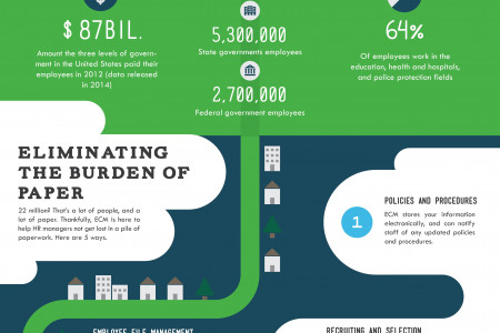The Path to a More Efficient HR Organization Infographic