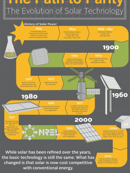 The Path to Parity The evolution of Solar Technology Infographic