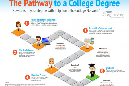 The Pathway to a College Degree Infographic