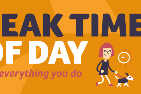 The Peak Time of Day for Everything You Do Infographic