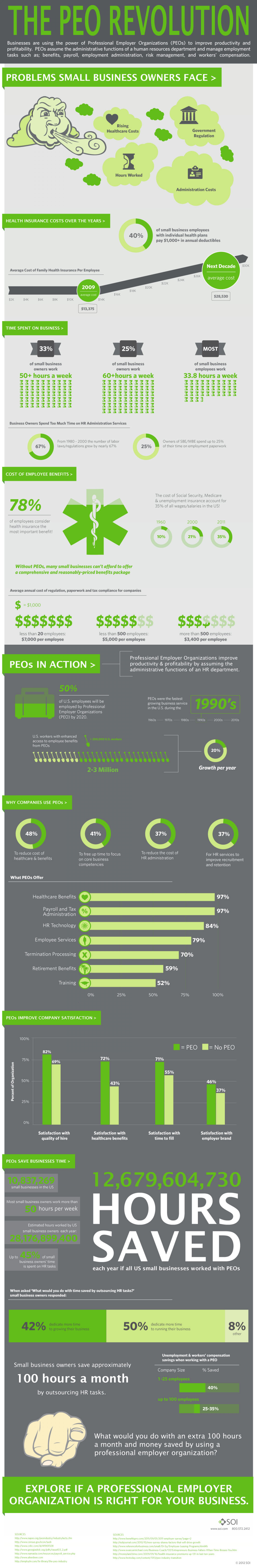 The PEO Revolution - SOI A Professional Employer Organization Infographic