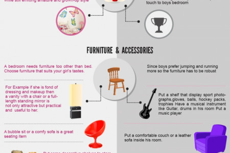The Perfect  Girl's Bedroom Vs. Boy's Bedroom  Infographic