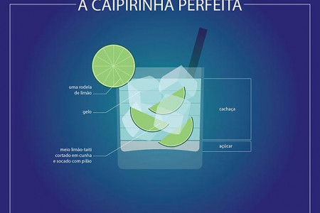 The Perfect Caipirinha Infographic