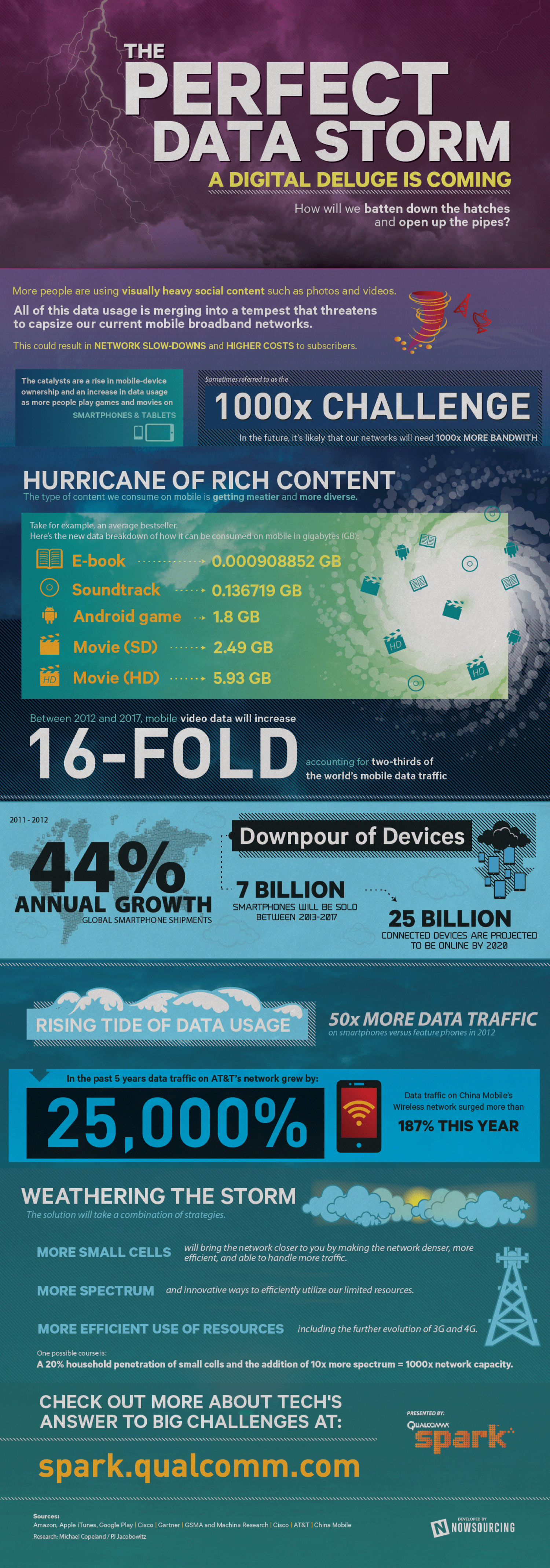 The Perfect Data Storm Infographic