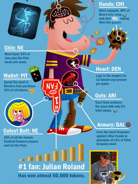 The Perfect Football Fan Infographic