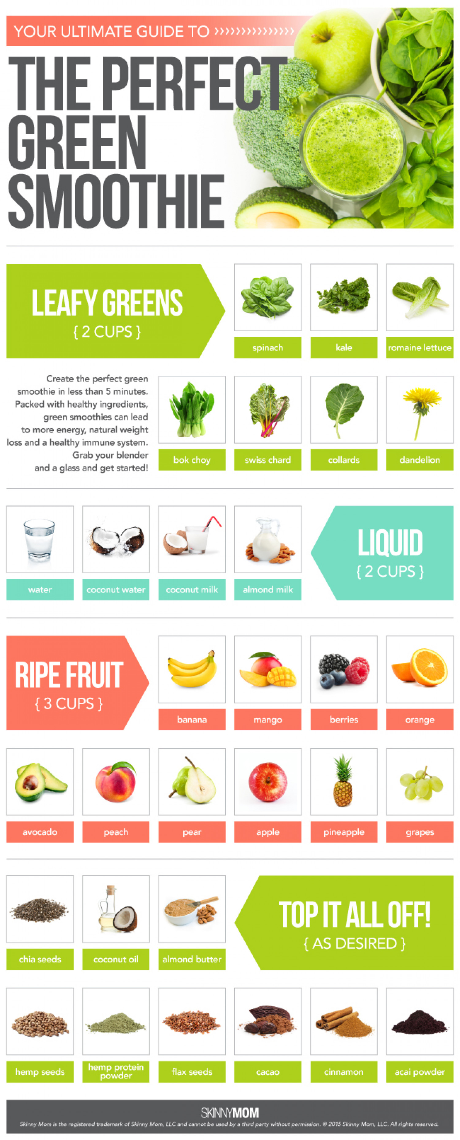 The Perfect Green Smoothie Infographic