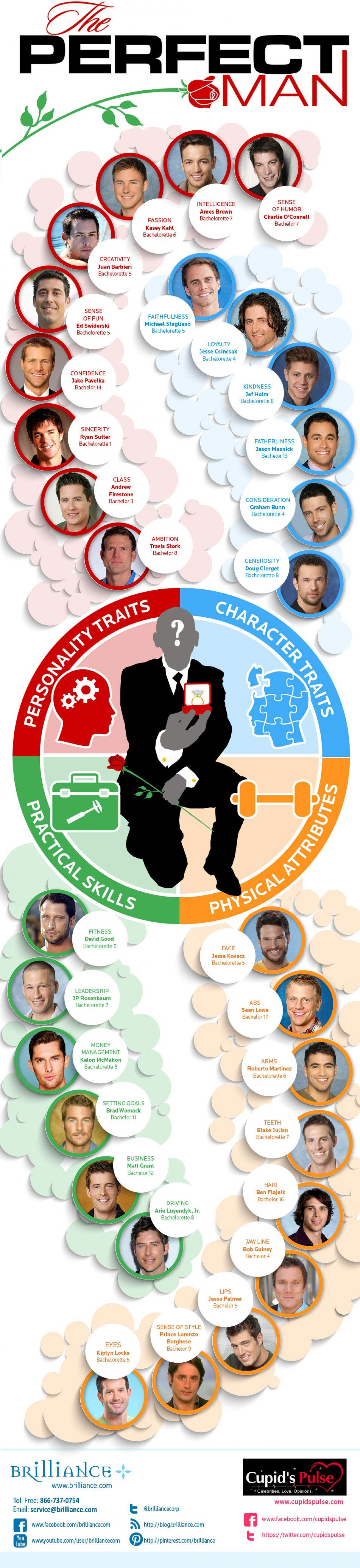 The Perfect Man Infographic