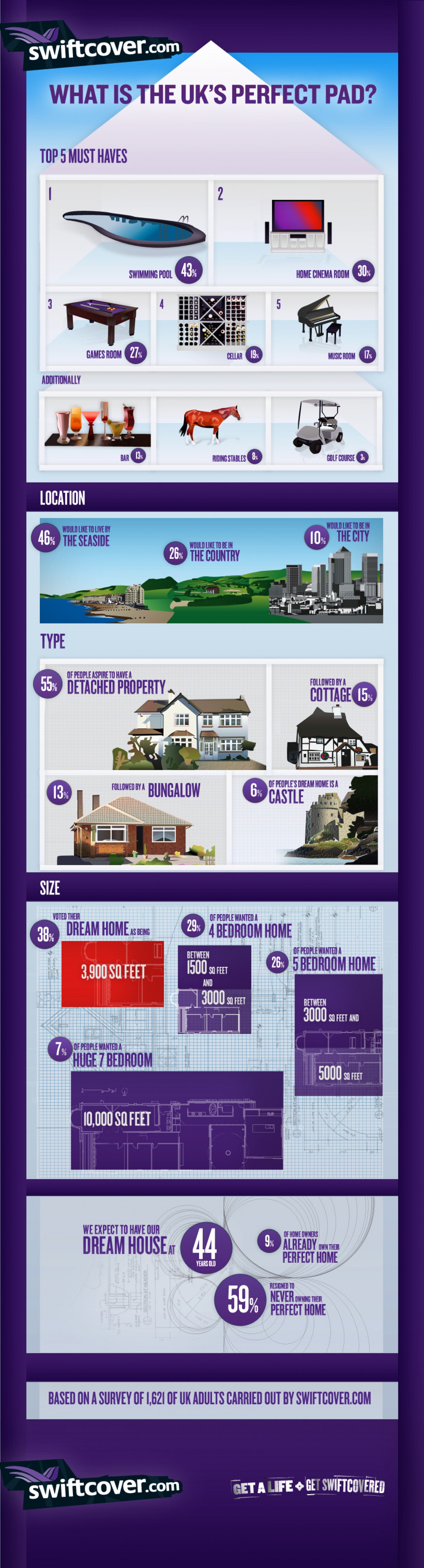 The Perfect Pad Infographic