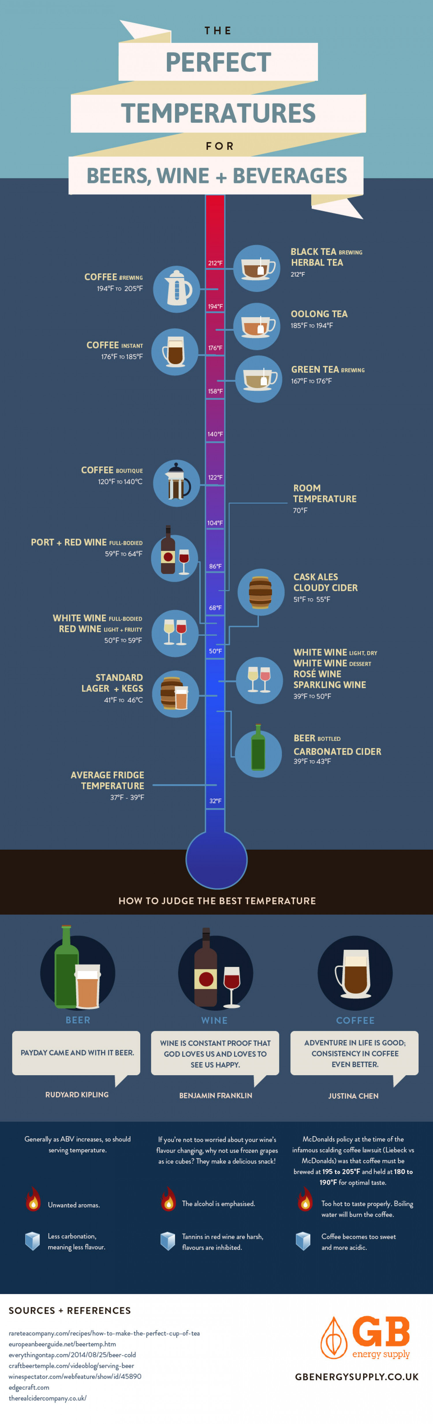 The Perfect Temepratures for Beers, Wine & Beverages Infographic