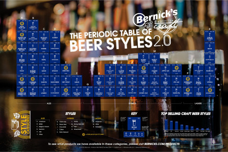 The Periodic Table of Beer Styles 2.0 Infographic