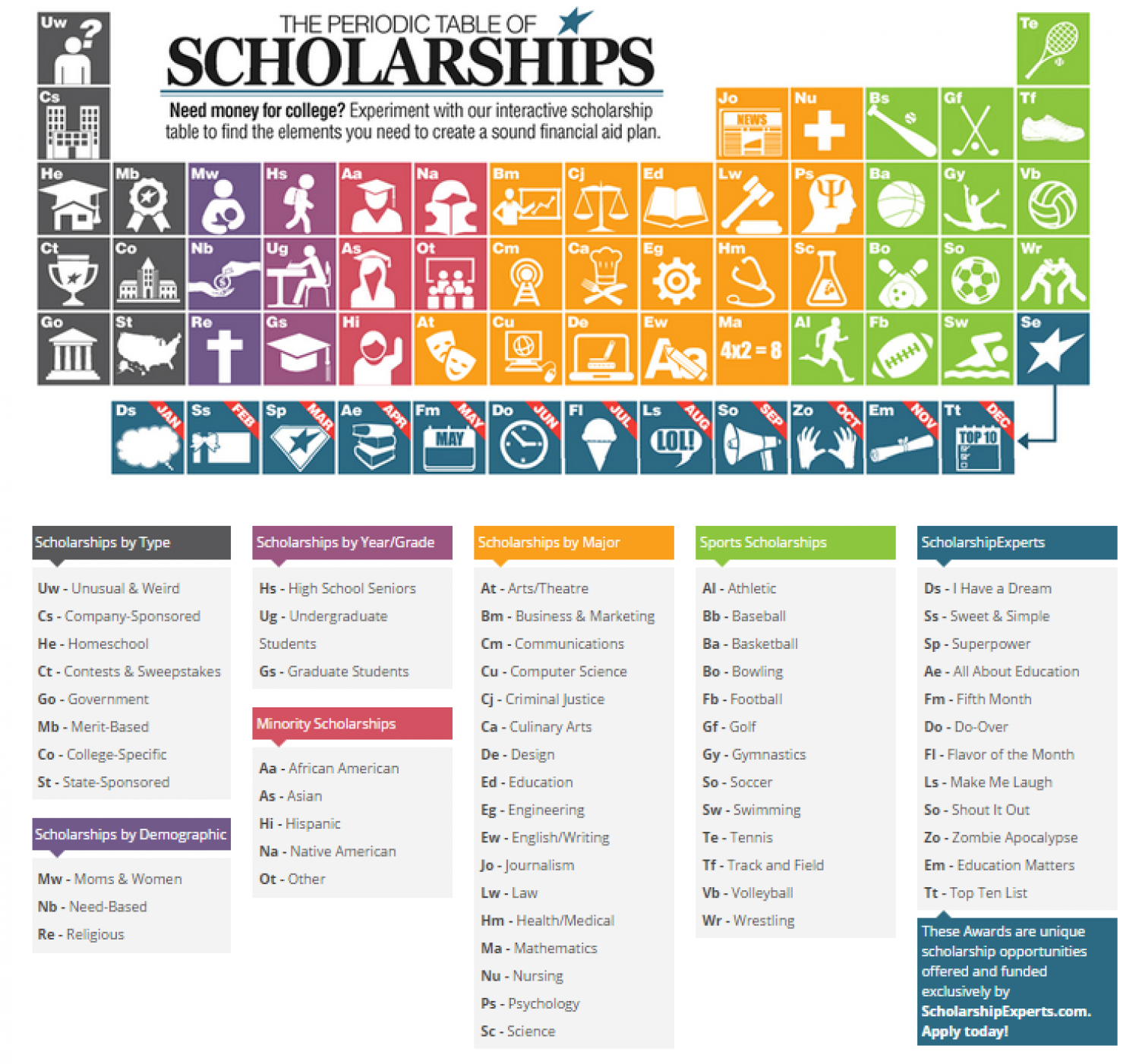 The Periodic Table Of College Scholarships Visual