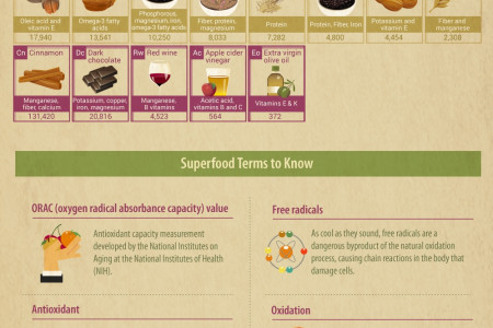 The Periodic Table of Everyday Superfoods Infographic