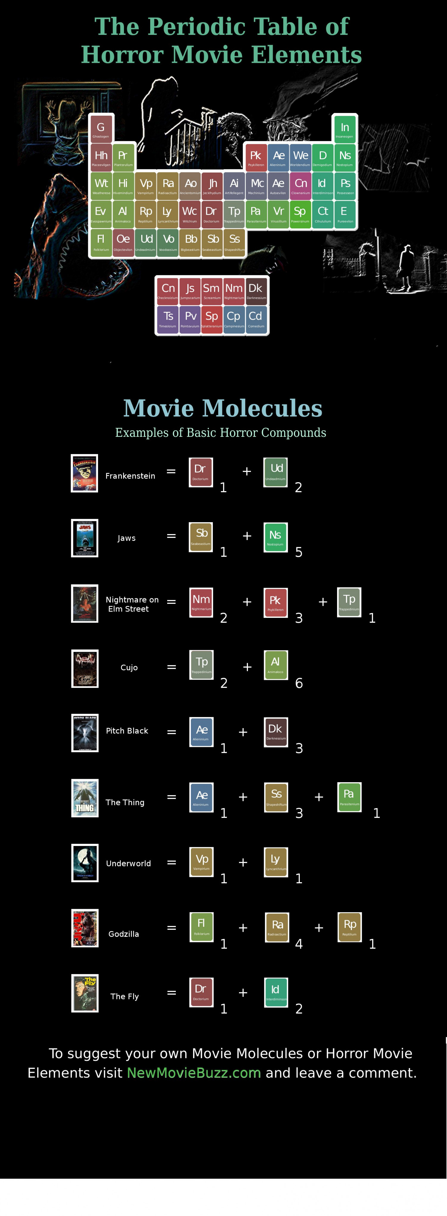 The periodic table of horror movie elements visual the periodic table of horror movie elements infographic embed this visual urtaz Images
