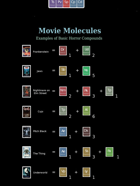 The Periodic Table of Horror Movie Elements Infographic