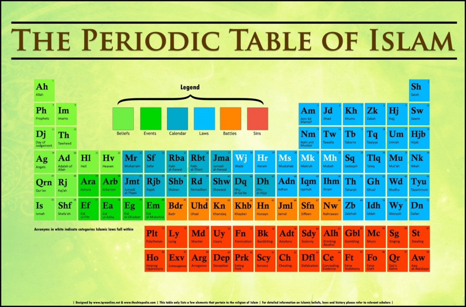 The periodic table of islam visual the periodic table of islam infographic urtaz Choice Image