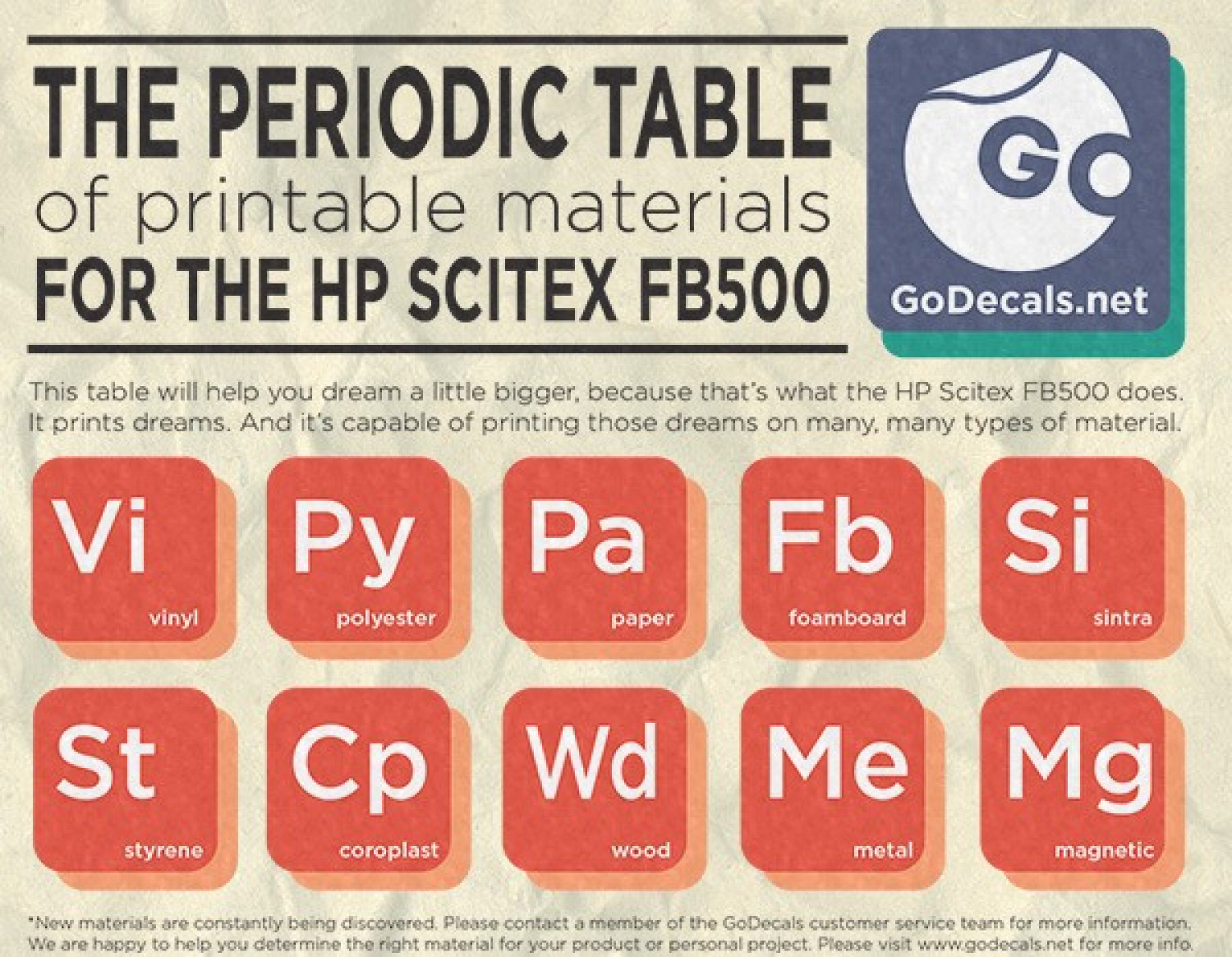 The periodic table of printable materials visual the periodic table of printable materials infographic gamestrikefo Images