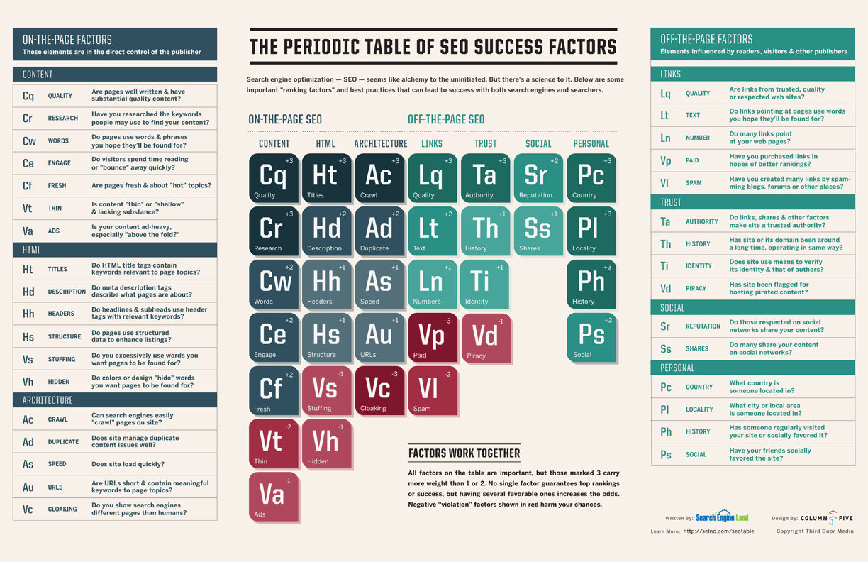 The periodic table of seo success factors visual gamestrikefo Image collections