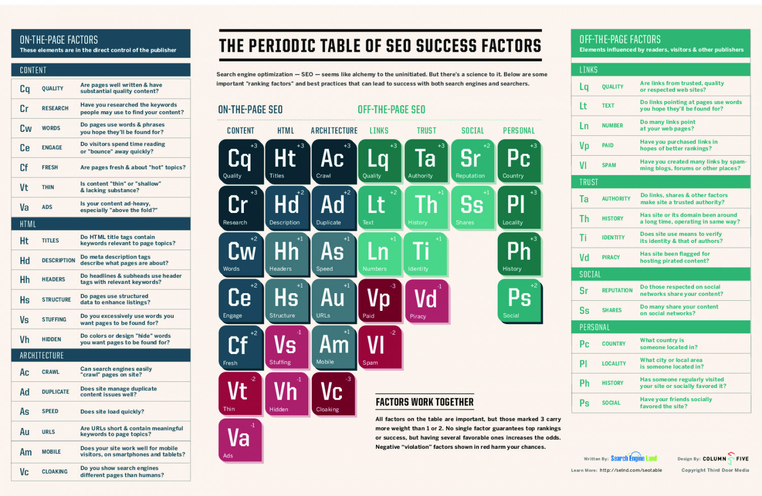 The periodic table of seo success visual the periodic table of seo success infographic urtaz Images