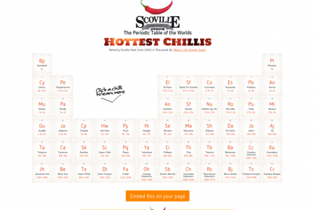 The Periodic Table of the Worlds Hottest Chillis Infographic