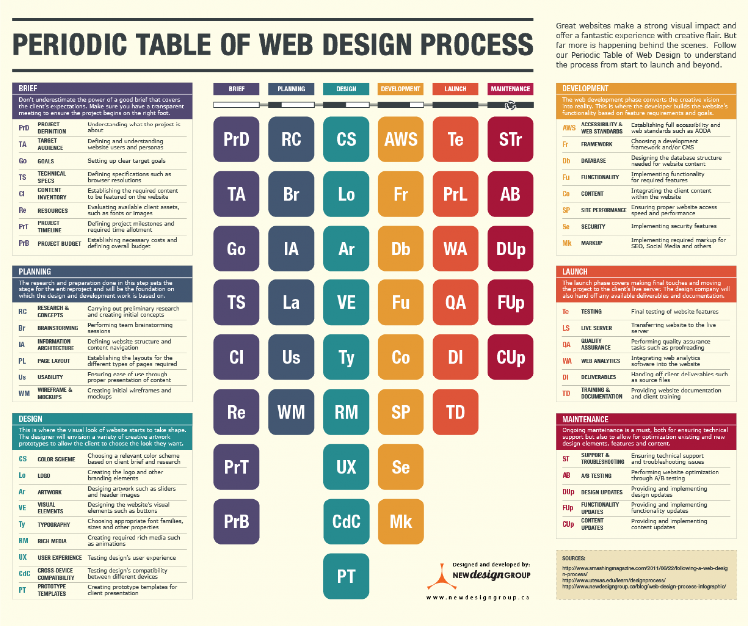 The Periodic Table of Web Design Process  Infographic