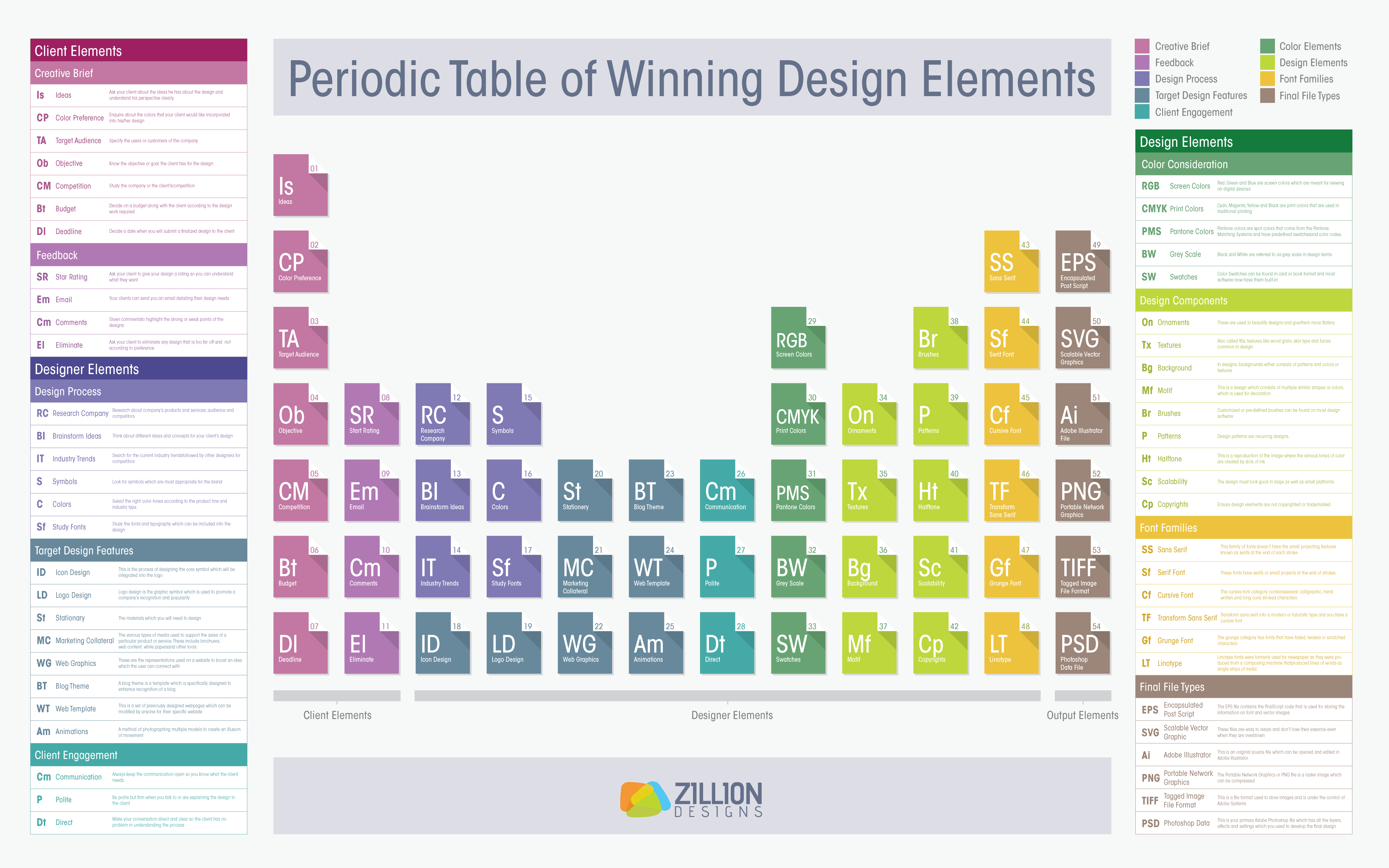 the periodic table of winning design elements visually