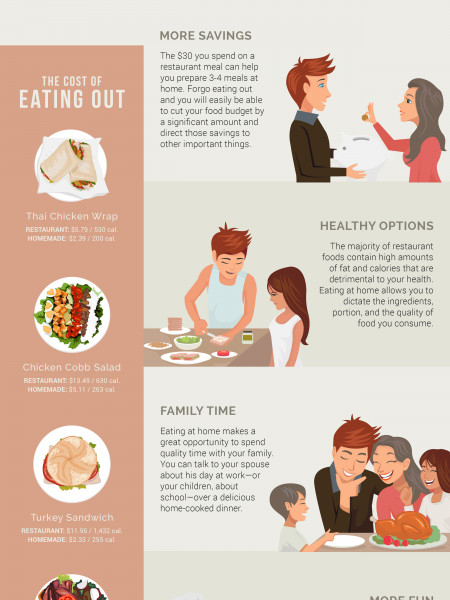 The Perks of Dining In Infographic