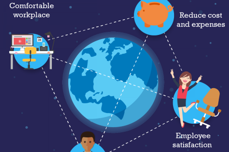 The Perks of Working In a Remote Team Infographic