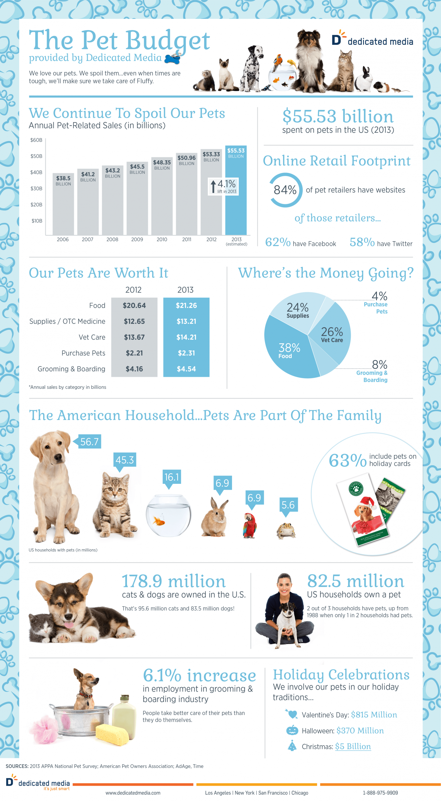 The 2013 Pet Budget Infographic