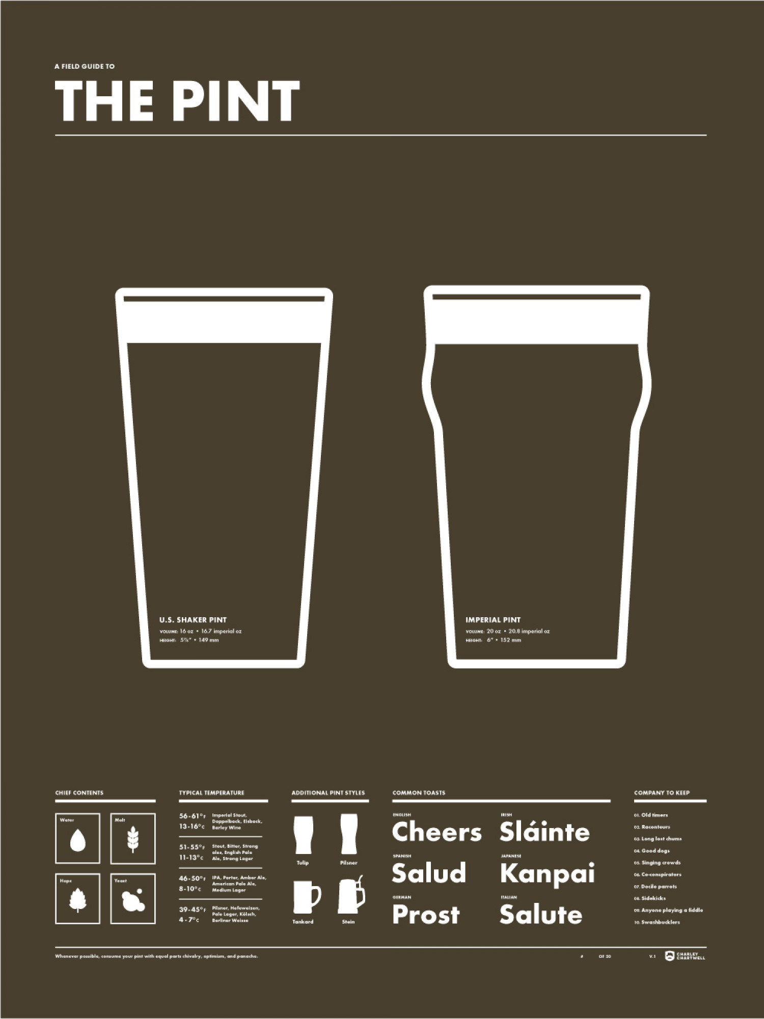 The Pint poster | Visual.ly