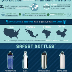 the major effects of bottled water on our environment It comes after journalism organisation orb media found plastic particles in many major brands of bottled water have an effect for environment.