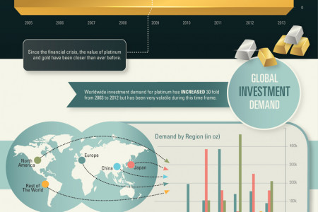 The Platinum Series: Platinum as an Investment Infographic