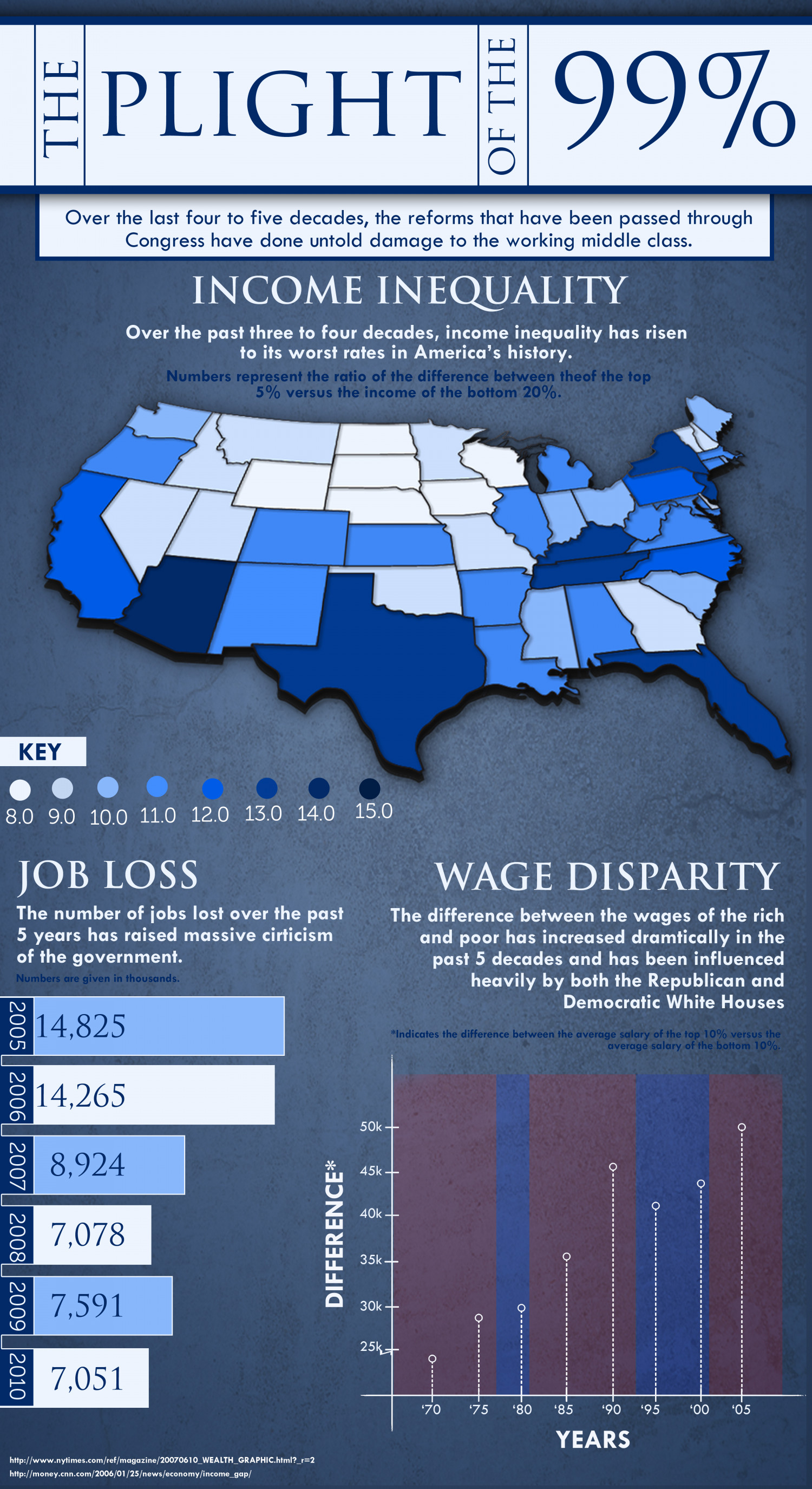 The Plight of the 99% Infographic