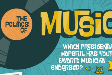 The Politics of Music Infographic