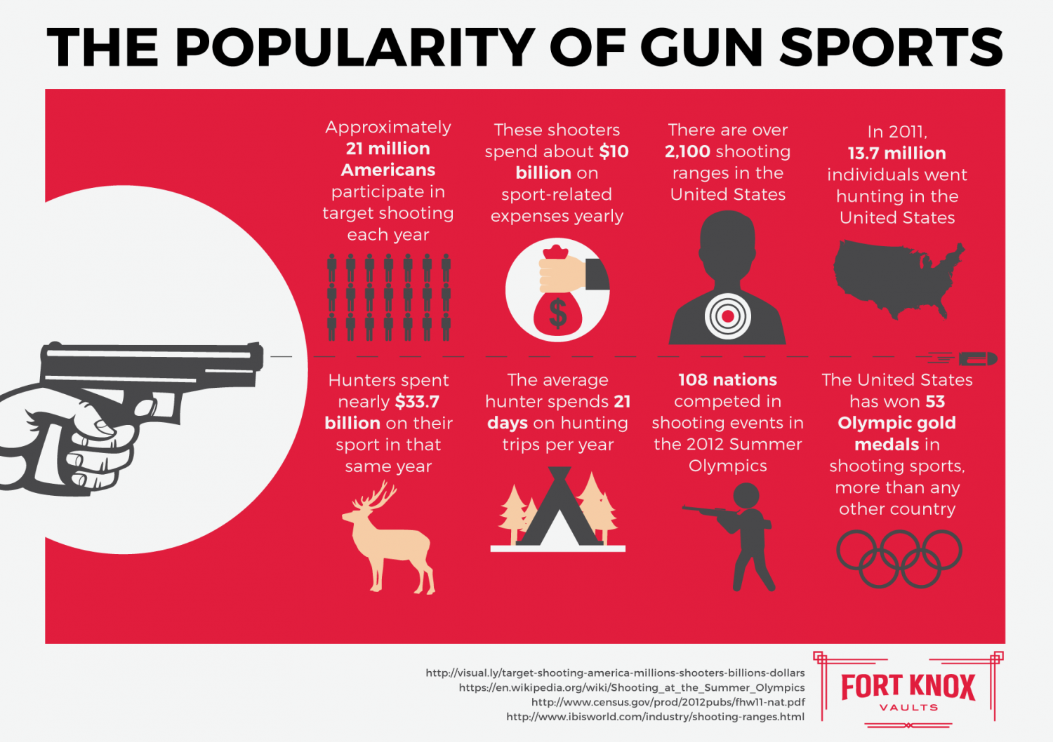 The Popularity of Gun Sports Infographic