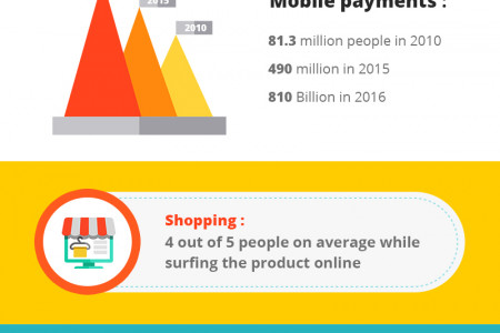 The popularity of Mobile App Infographic