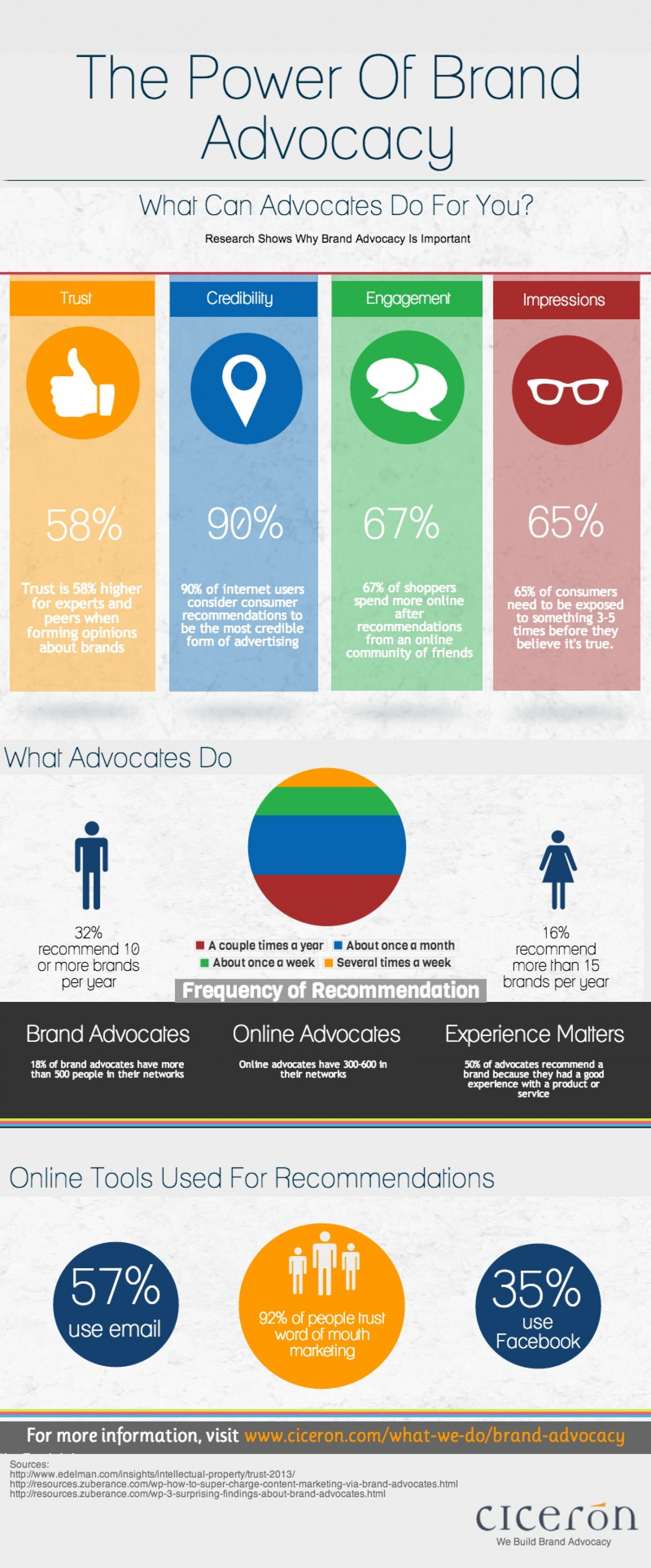 The Power of Brand Advocacy Infographic