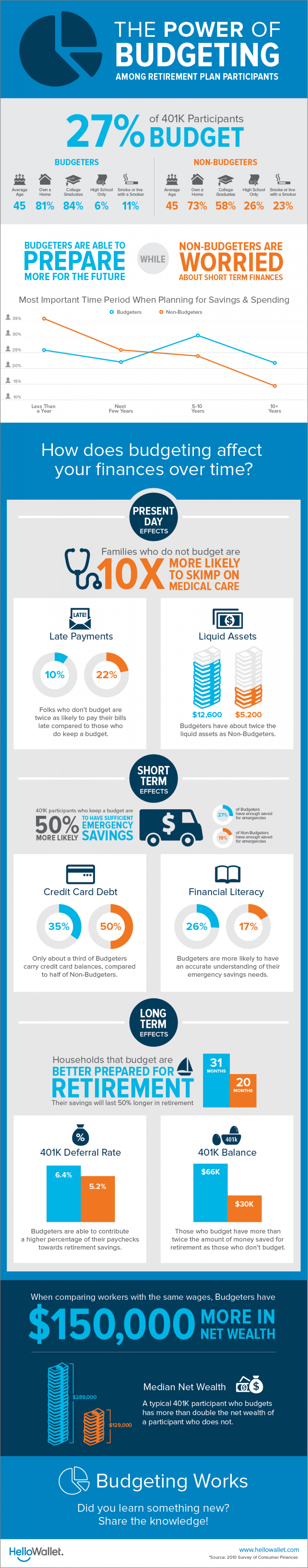 The Power Of Budgeting Infographic