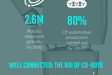 The Power of Collaborative Robots Infographic