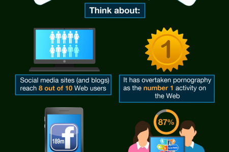 The Power Of Content Infographic