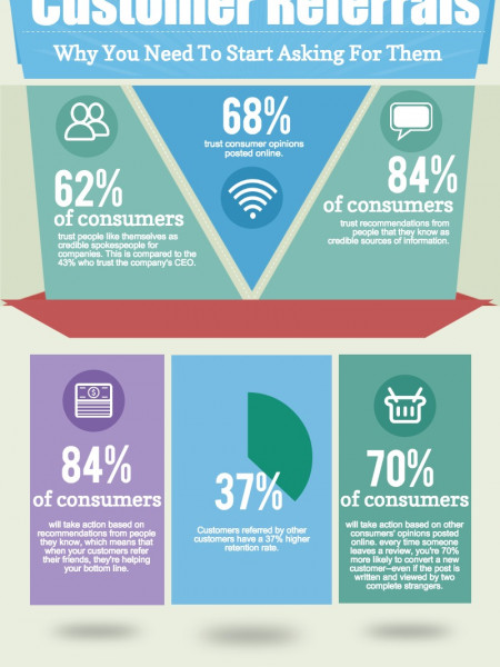 The Power of Customer Referrals Infographic