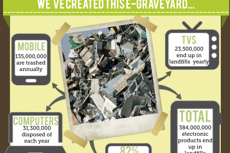 The Power of E-Cycling Infographic