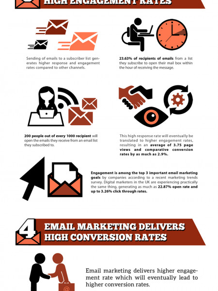 The Power of Email Marketing Infographic