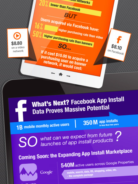 The Power of Facebook (and Potential of Other Heavyweights) for Mobile App Marketing  Infographic