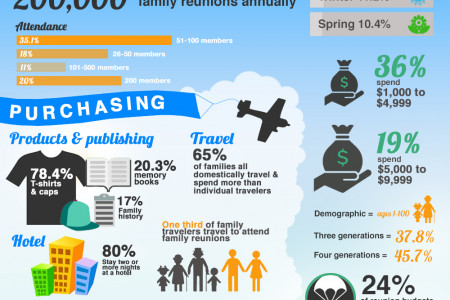 The Power of Family Reunions Infographic