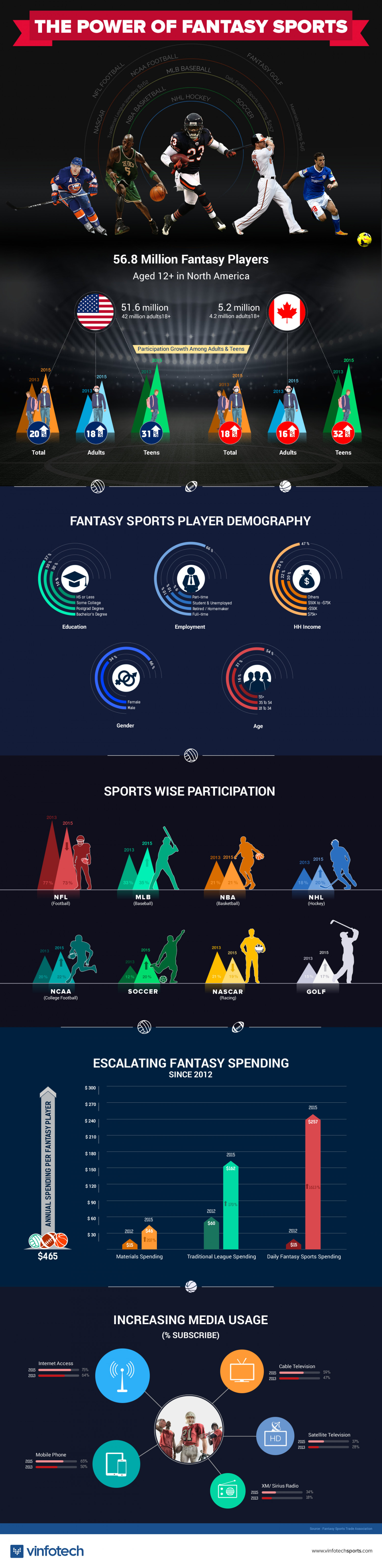 THE POWER OF FANTASY SPORTS Infographic