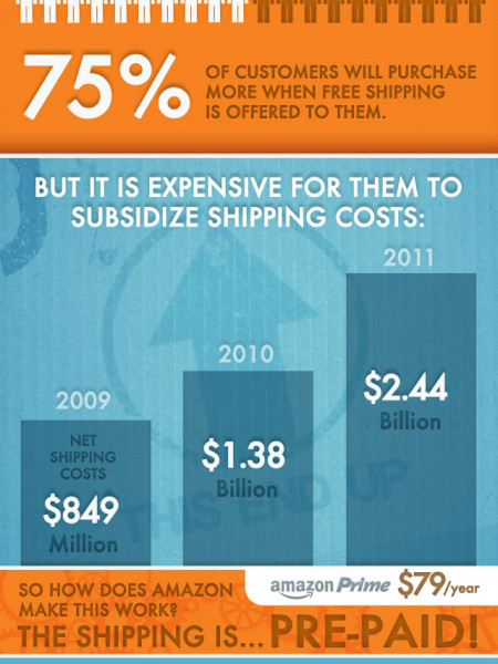 The Power of Free Shipping - Amazon Prime Explained Infographic